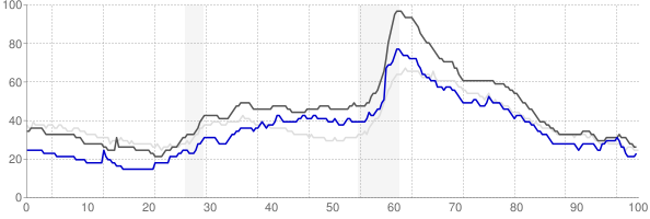 Lansing, Michigan monthly unemployment rate chart